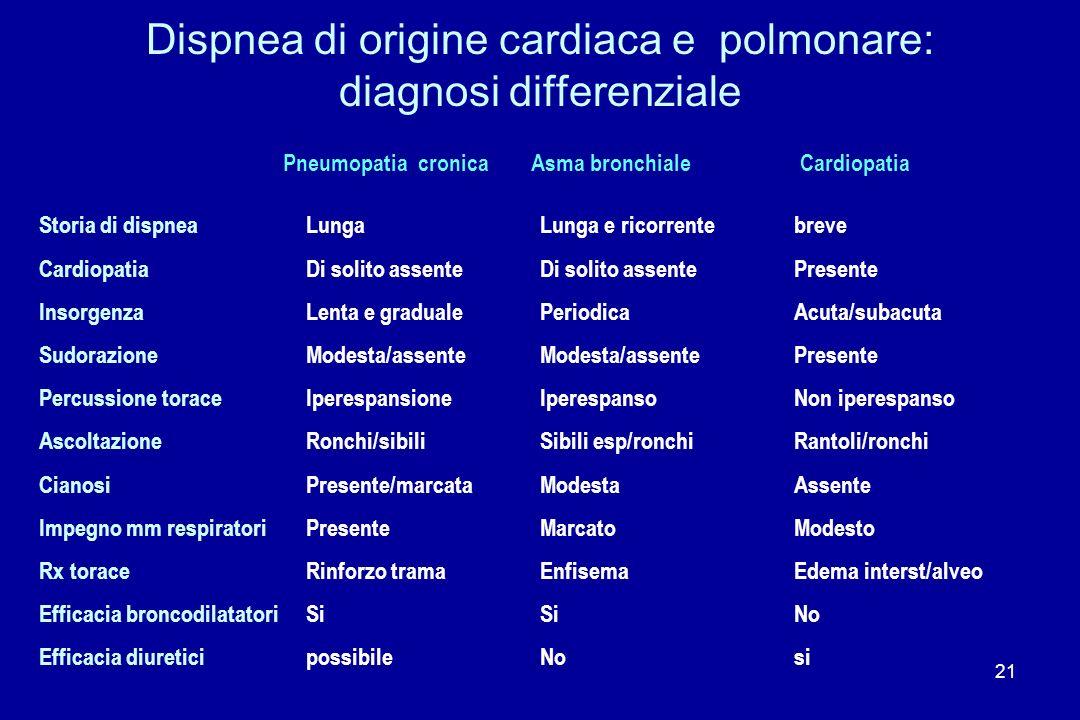 Dispnea di origine cardiaca e polmonare: diagnosi differenziale