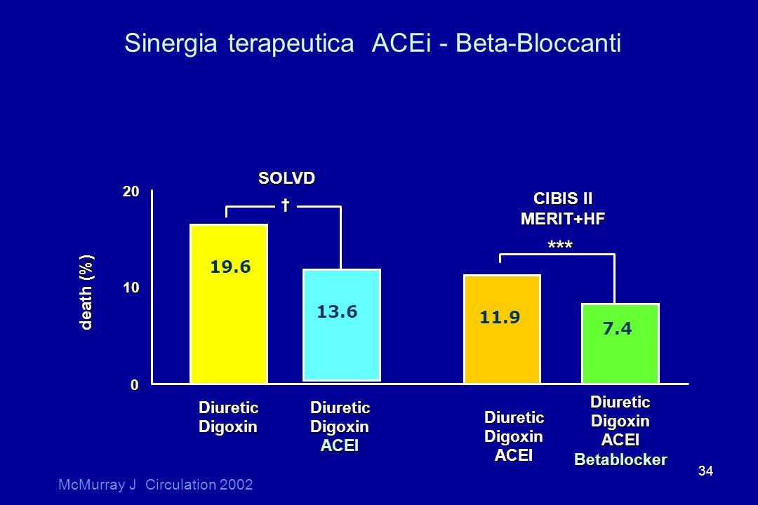 Sinergia terapeutica ACEi - Beta-Bloccanti
