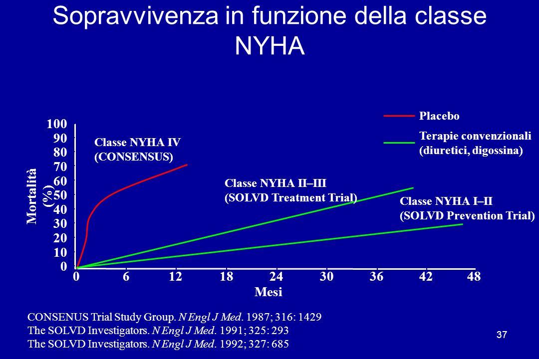 Sopravvivenza in funzione della classe NYHA