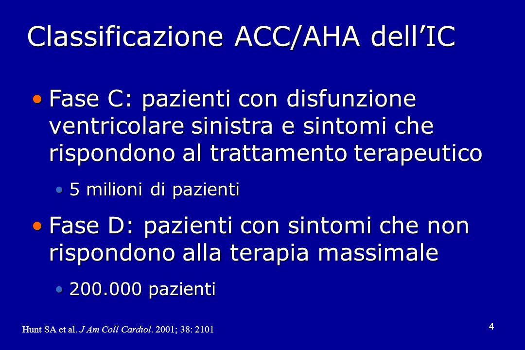 Classificazione ACC/AHA dell'IC
