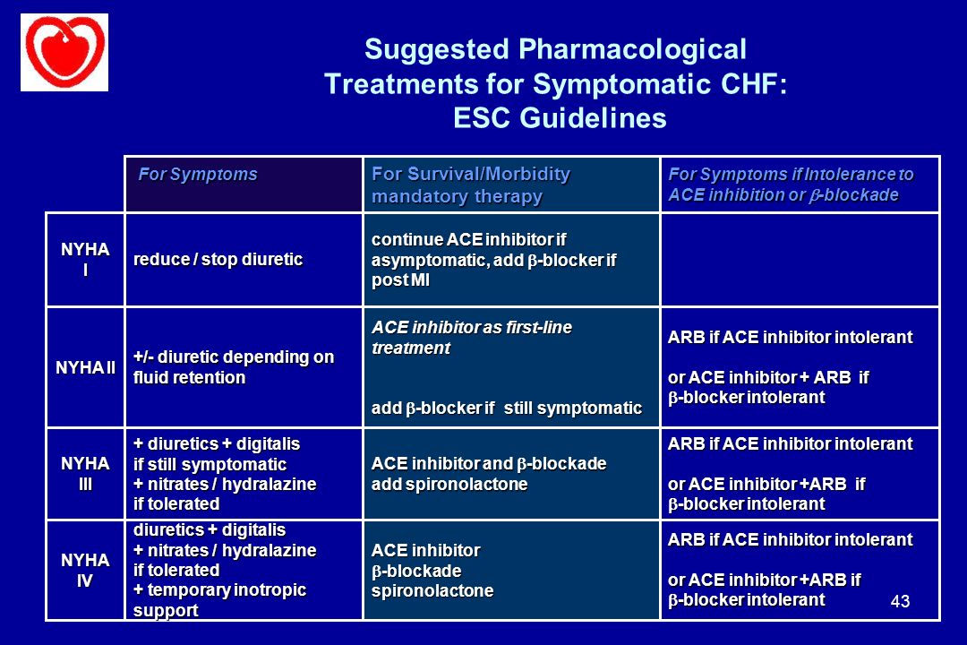 Suggested Pharmacological Treatments for Symptomatic CHF: ESC Guidelines