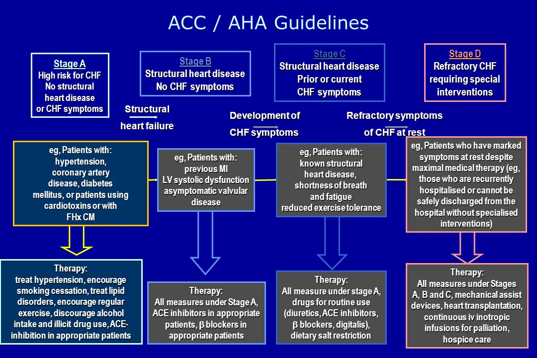 ACC / AHA Guidelines Stage C Structural heart disease Prior or current