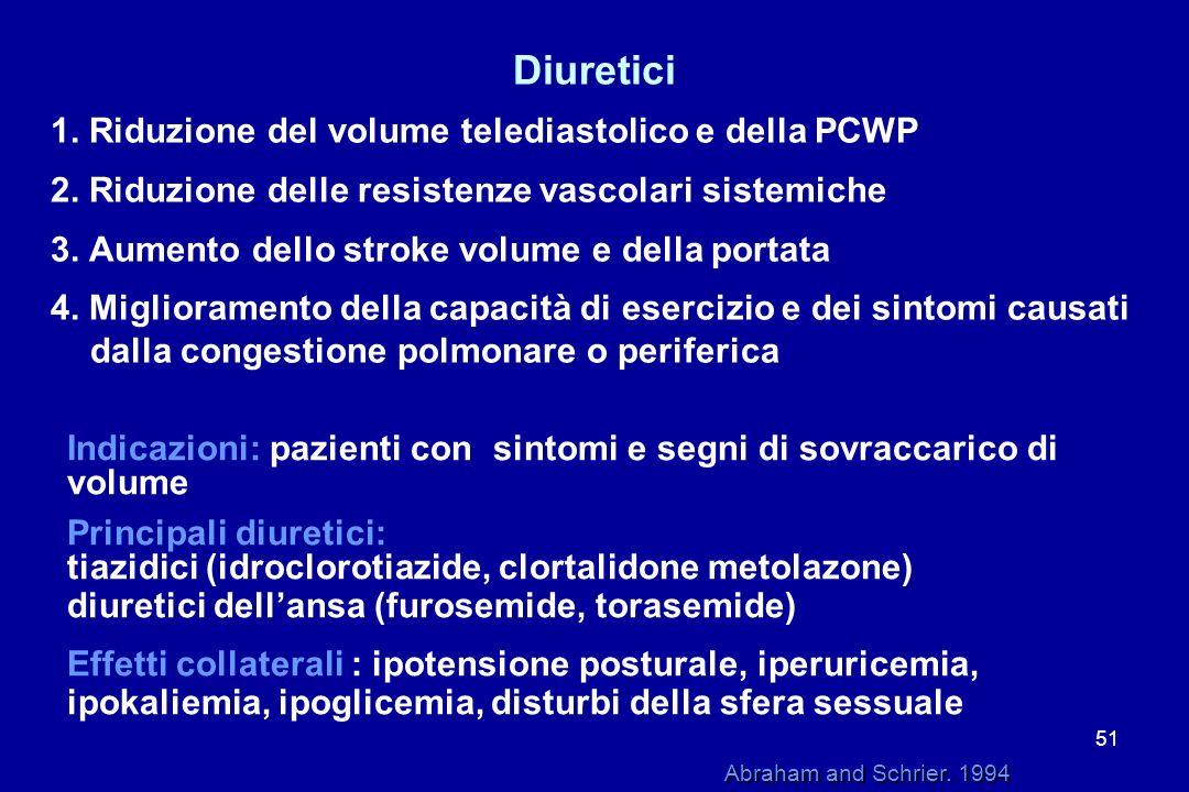 Diuretici 1. Riduzione del volume telediastolico e della PCWP
