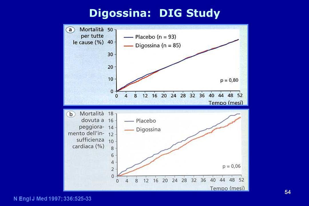 Digossina: DIG Study N Engl J Med 1997; 336:525-33