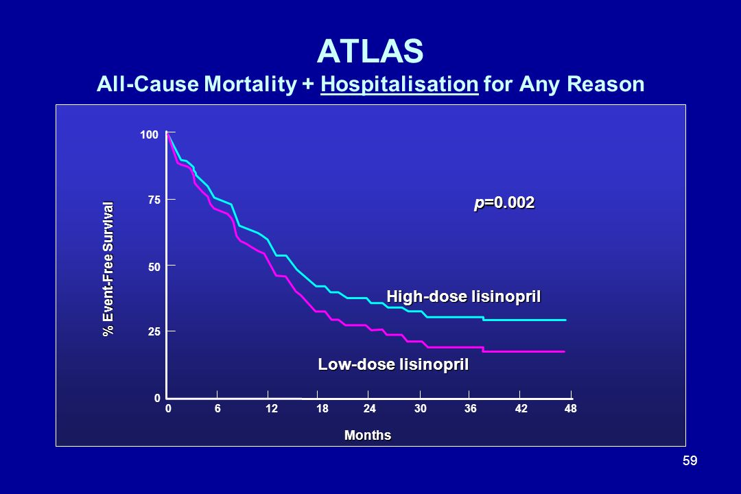 ATLAS All-Cause Mortality + Hospitalisation for Any Reason