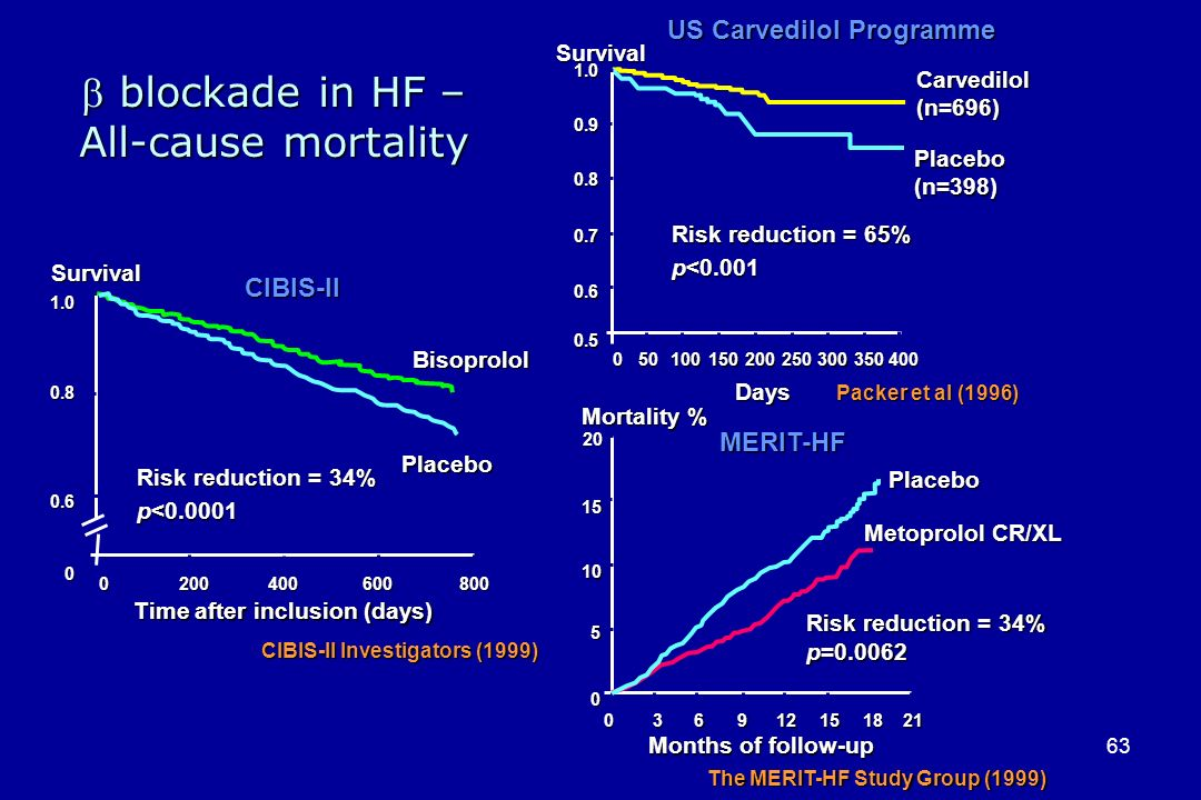  blockade in HF – All-cause mortality US Carvedilol Programme