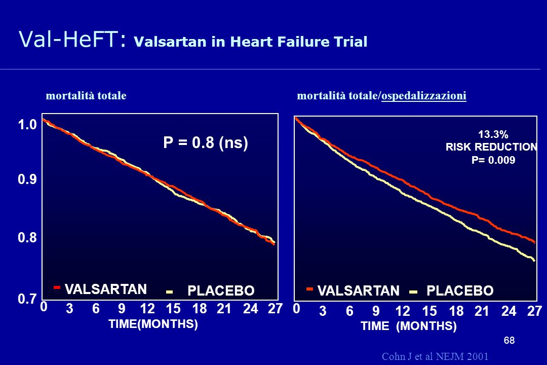 Val-HeFT: Valsartan in Heart Failure Trial