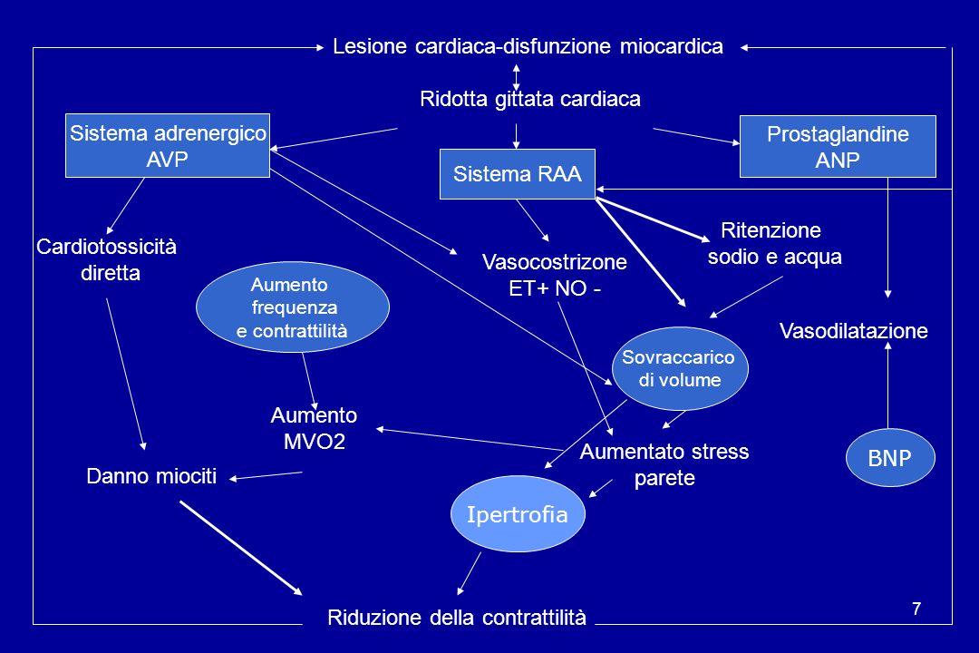 Lesione cardiaca-disfunzione miocardica