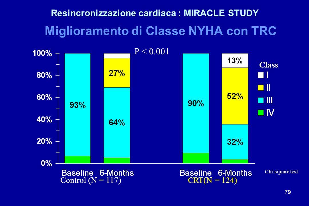 Miglioramento di Classe NYHA con TRC