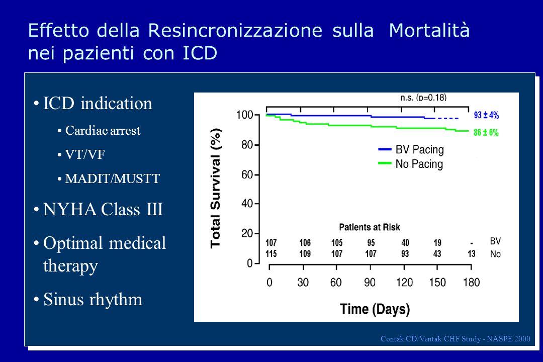 Effetto della Resincronizzazione sulla Mortalità nei pazienti con ICD