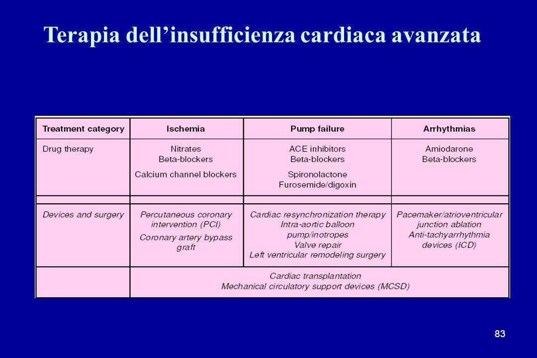 Terapia dell'insufficienza cardiaca avanzata