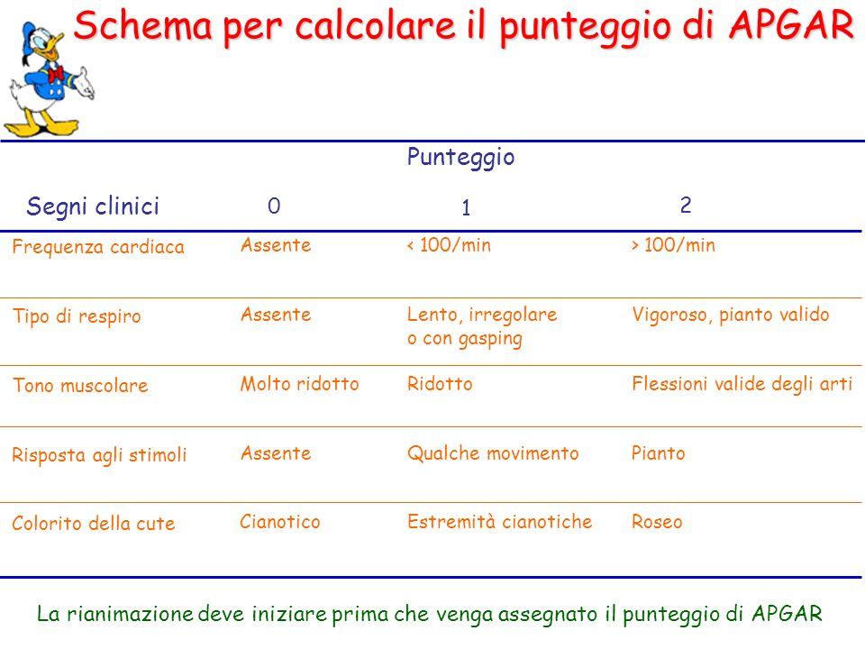 Schema per calcolare il punteggio di APGAR