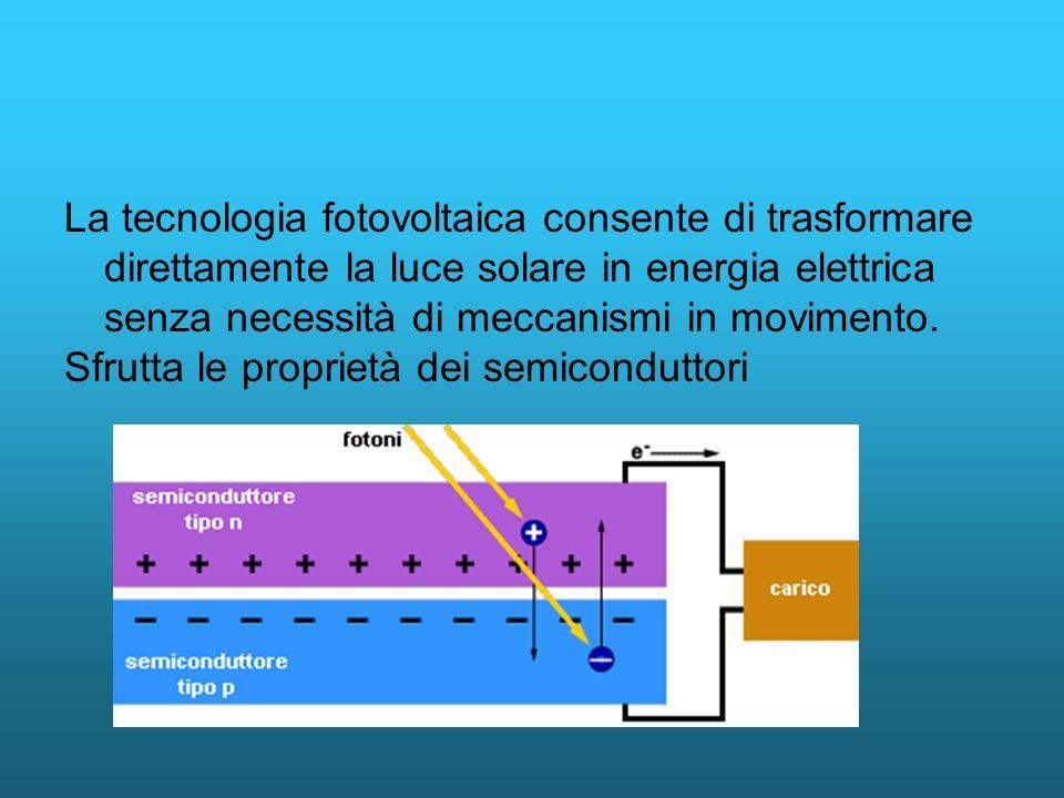 La tecnologia fotovoltaica consente di trasformare direttamente la luce solare in energia elettrica senza necessità di meccanismi in movimento.