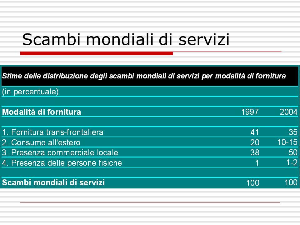 Scambi mondiali di servizi