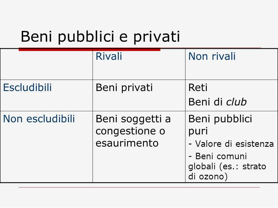 Beni pubblici e privati