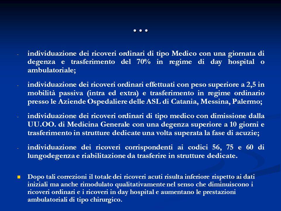 … individuazione dei ricoveri ordinari di tipo Medico con una giornata di degenza e trasferimento del 70% in regime di day hospital o ambulatoriale;