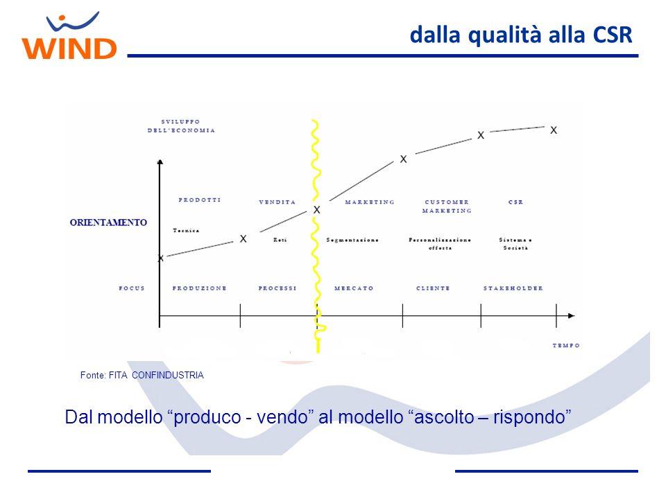 dalla qualità alla CSR Fonte: FITA CONFINDUSTRIA. Dal modello produco - vendo al modello ascolto – rispondo