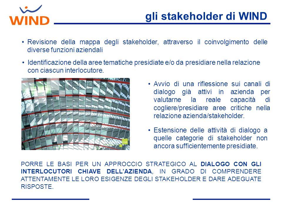 gli stakeholder di WIND