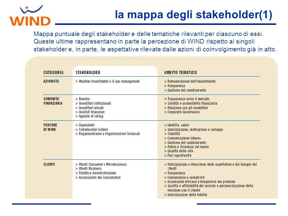 la mappa degli stakeholder(1)