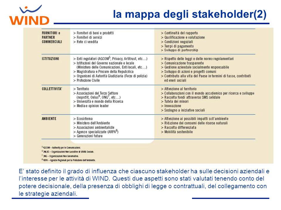la mappa degli stakeholder(2)