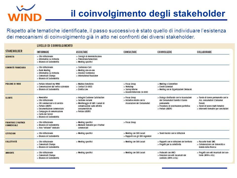 il coinvolgimento degli stakeholder
