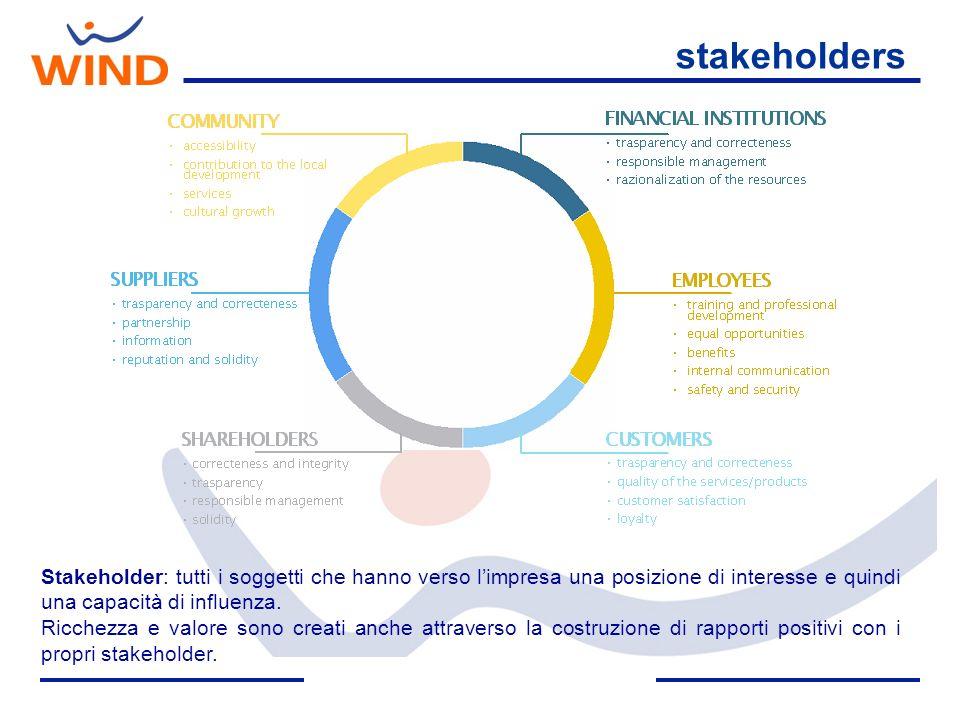 stakeholders Stakeholder: tutti i soggetti che hanno verso l'impresa una posizione di interesse e quindi una capacità di influenza.