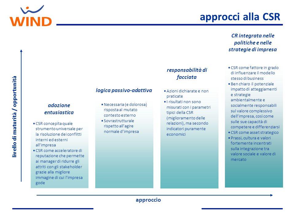 approcci alla CSR livello di maturità / opportunità approccio