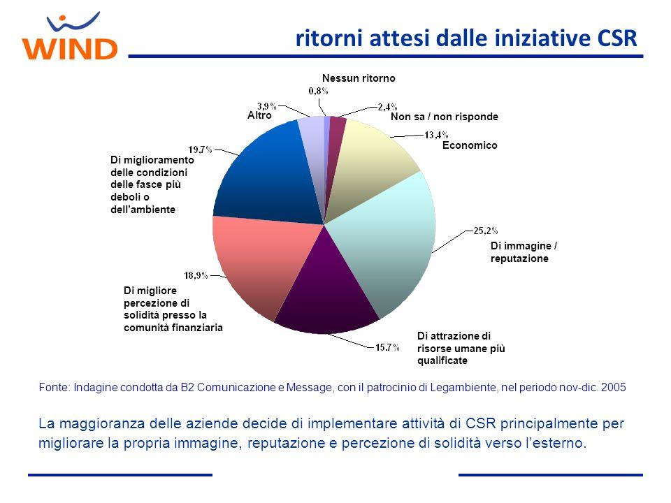ritorni attesi dalle iniziative CSR