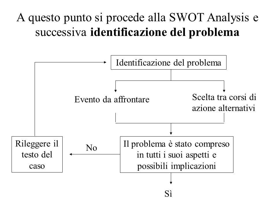 A questo punto si procede alla SWOT Analysis e successiva identificazione del problema