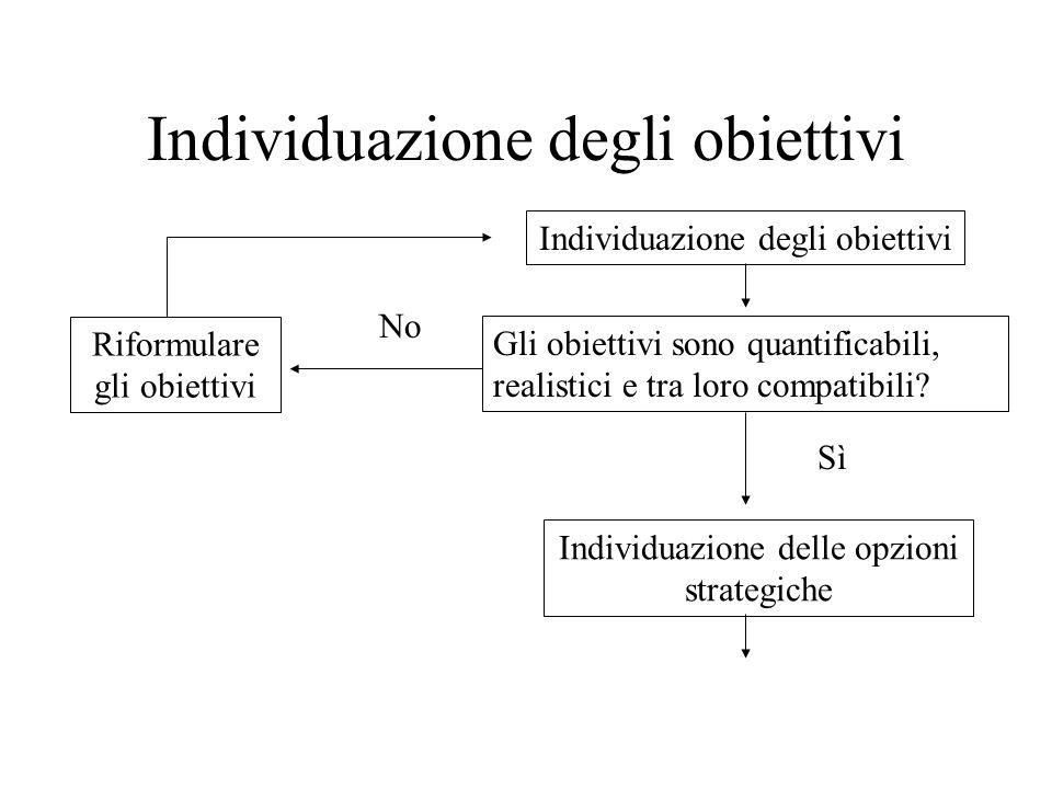 Individuazione degli obiettivi
