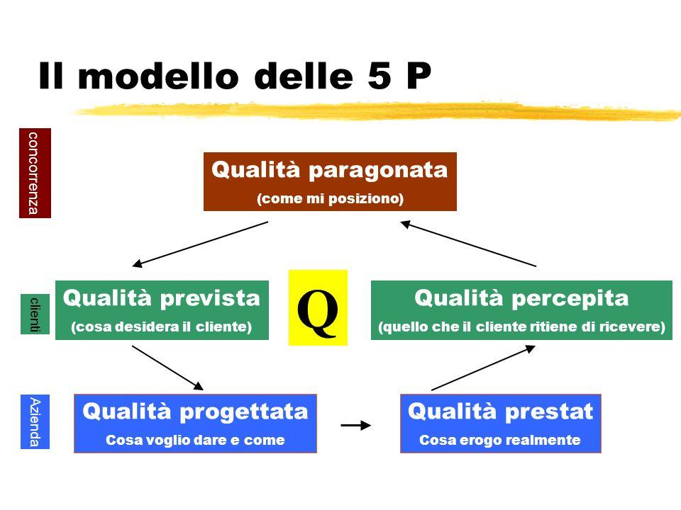 Q Il modello delle 5 P Qualità paragonata Qualità prevista
