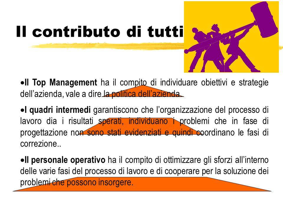 Il contributo di tutti Il Top Management ha il compito di individuare obiettivi e strategie dell'azienda, vale a dire la politica dell'azienda.