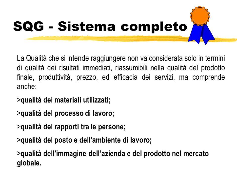 SQG - Sistema completo