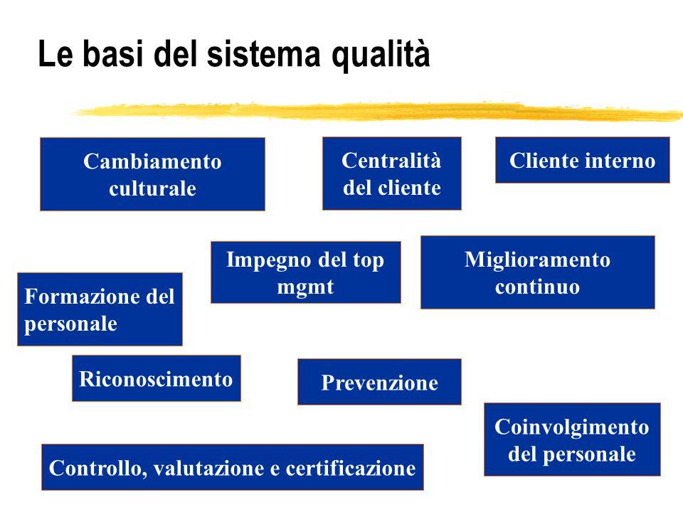 Le basi del sistema qualità