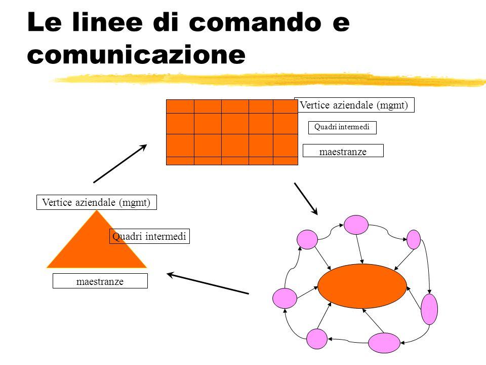 Le linee di comando e comunicazione