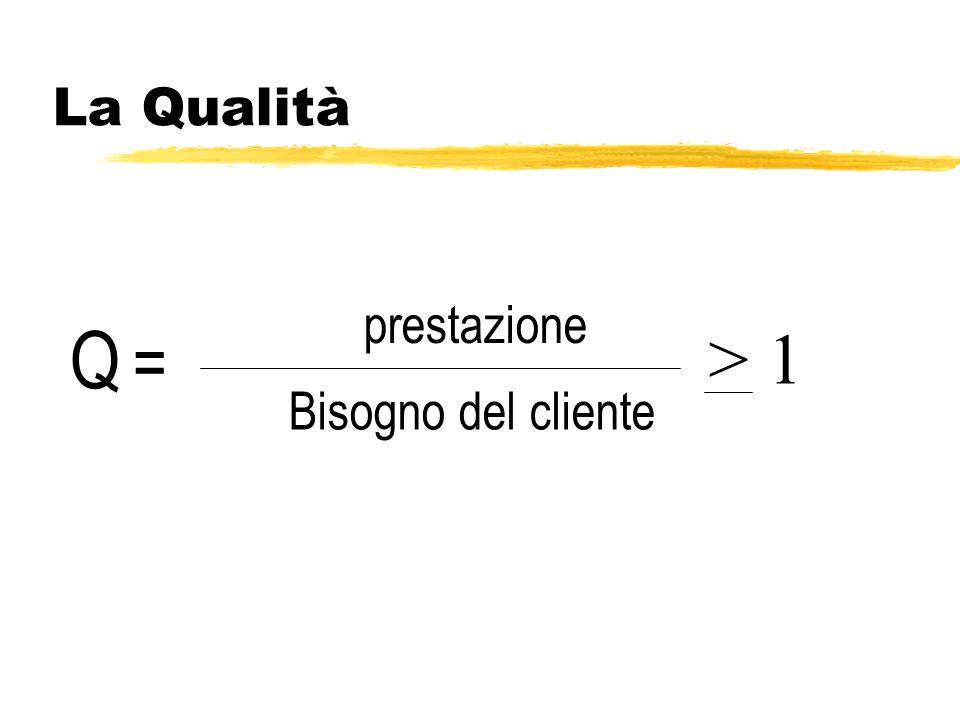 La Qualità prestazione Q = > 1 Bisogno del cliente