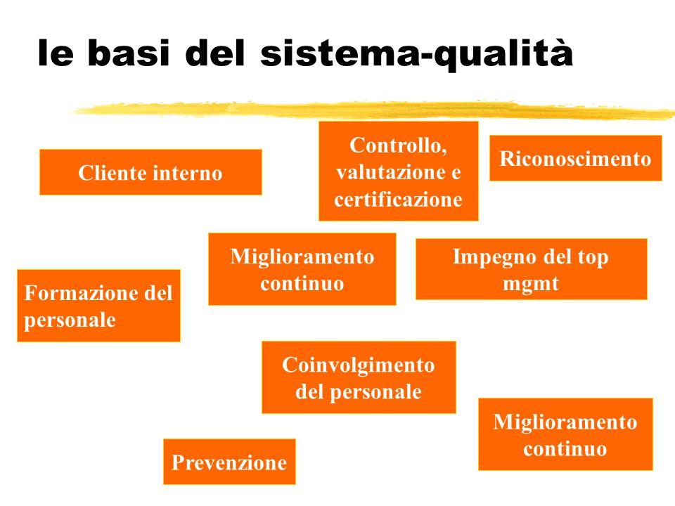 le basi del sistema-qualità