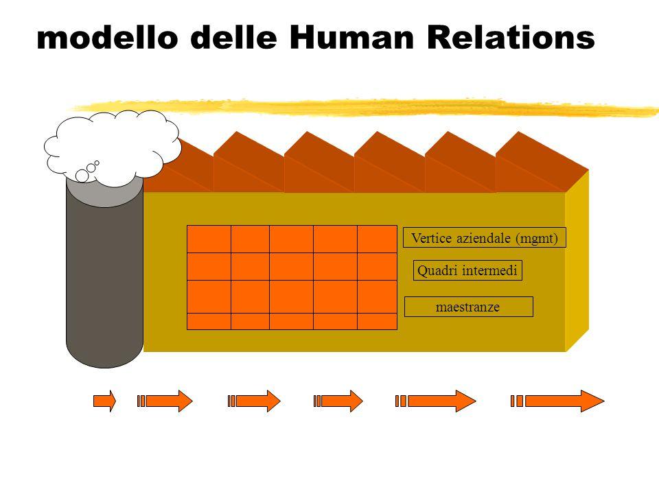 modello delle Human Relations