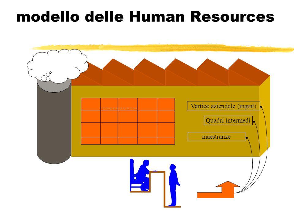 modello delle Human Resources