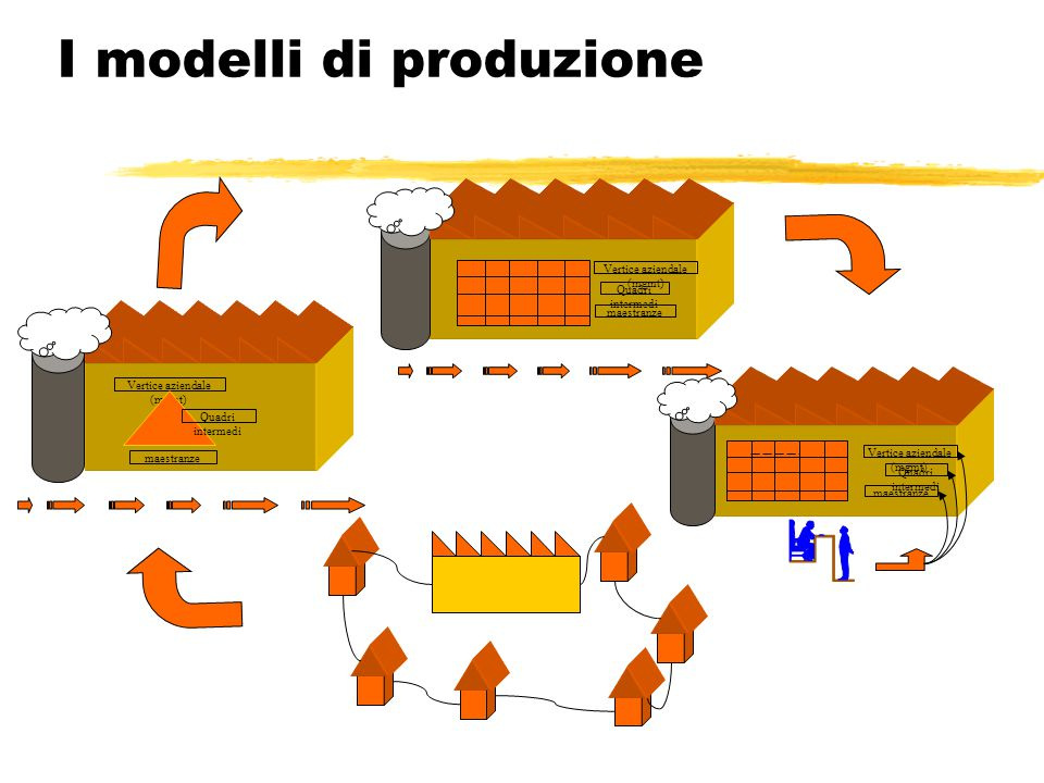 I modelli di produzione