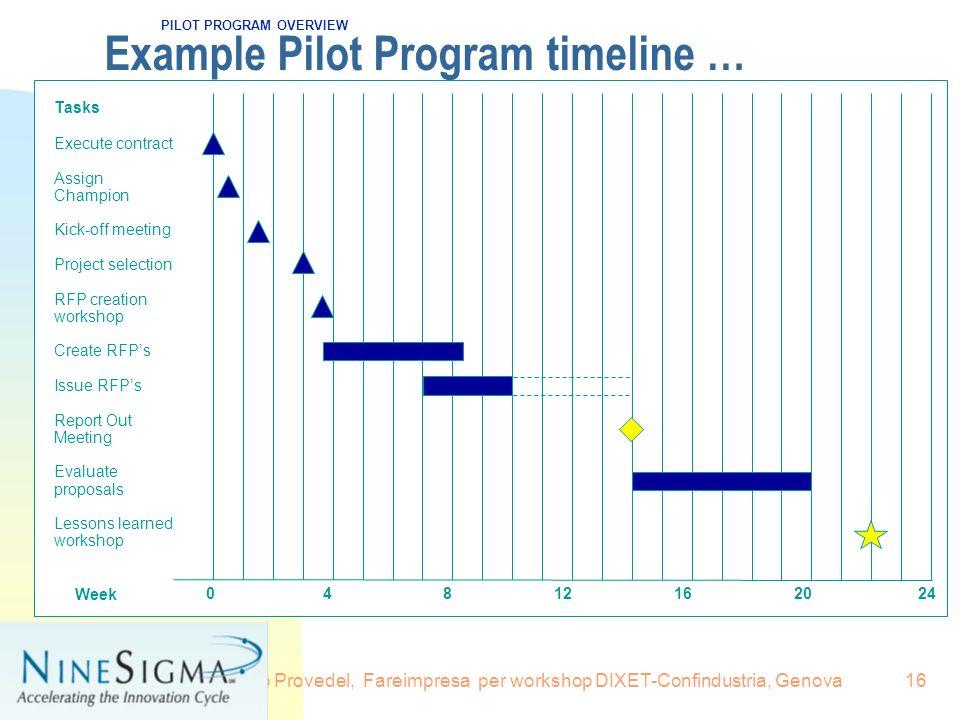 Example Pilot Program timeline …