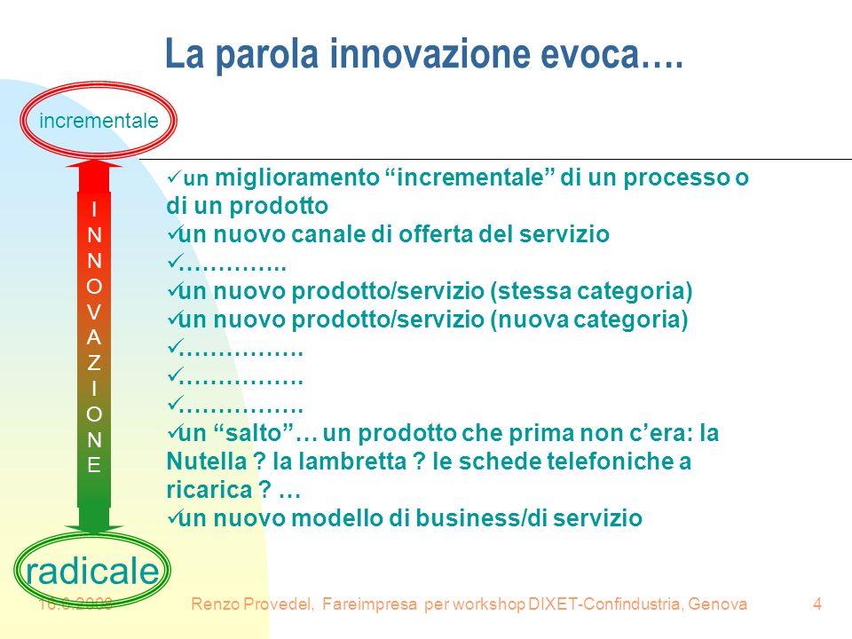 La parola innovazione evoca….