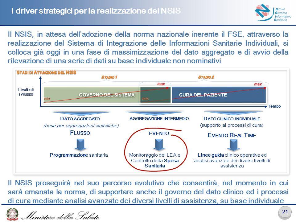 Il Sistema di Integrazione delle Informazioni Sanitarie Individuali