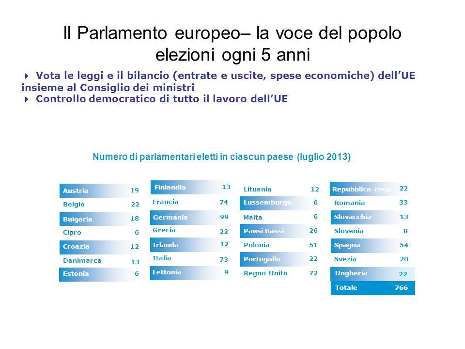 Il Parlamento europeo– la voce del popolo elezioni ogni 5 anni