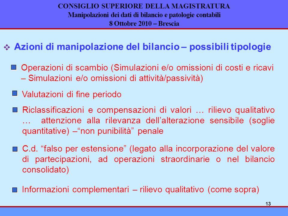 Azioni di manipolazione del bilancio – possibili tipologie