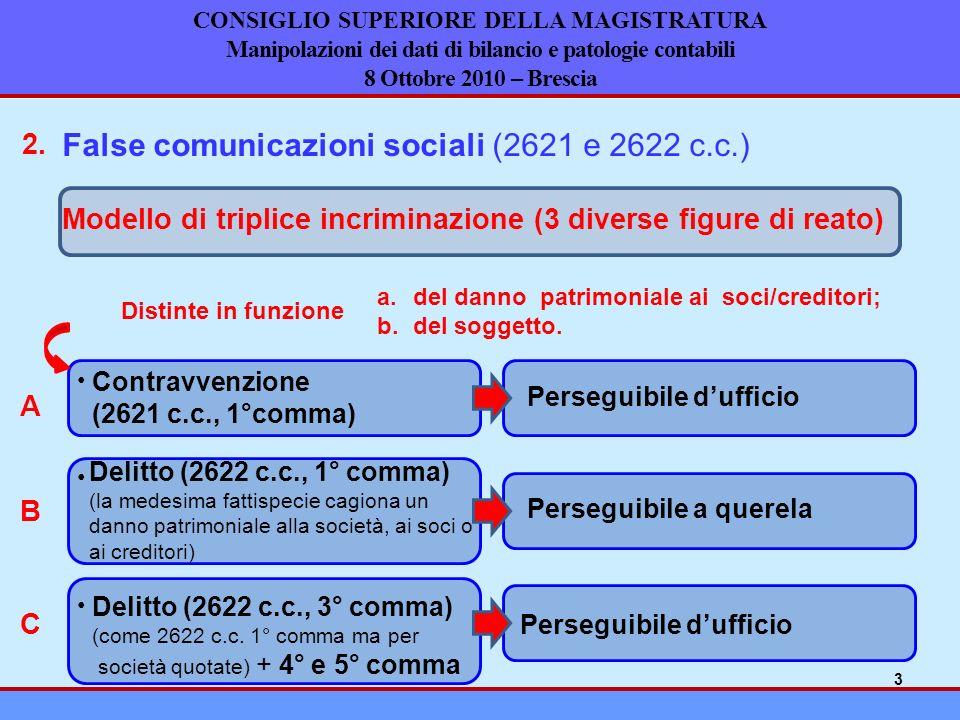 False comunicazioni sociali (2621 e 2622 c.c.)