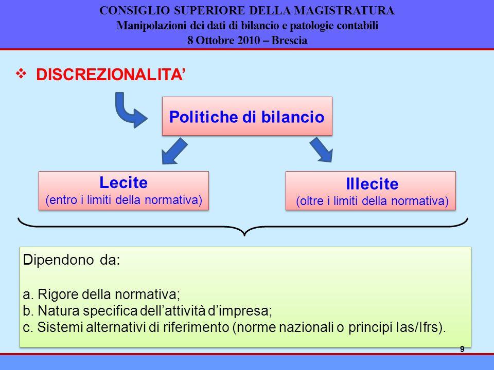 Politiche di bilancio Lecite Illecite