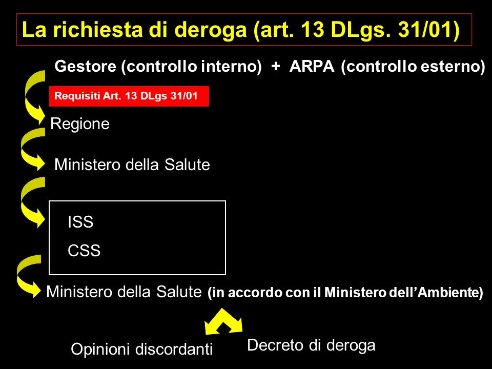 La richiesta di deroga (art. 13 DLgs. 31/01)