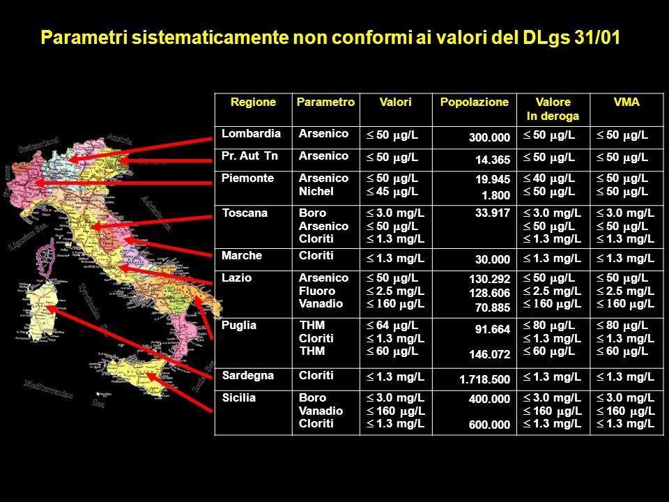Parametri sistematicamente non conformi ai valori del DLgs 31/01