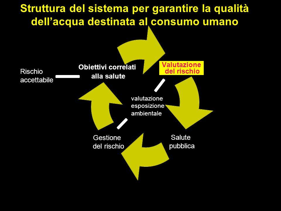 Struttura del sistema per garantire la qualità